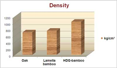 Technical characteristics of bamboo flooring and panels